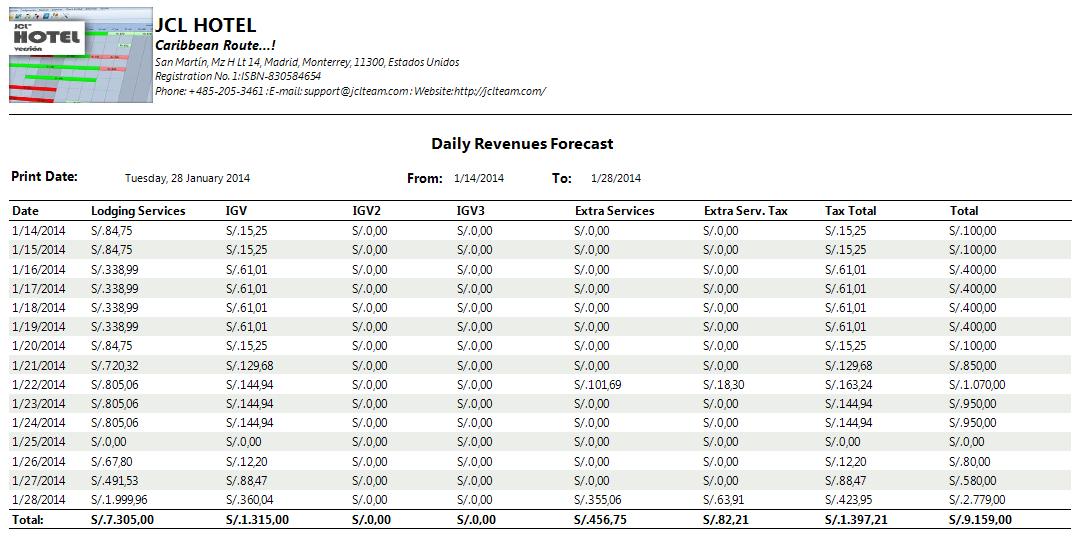 informe-prevision ingresos diarios1.png